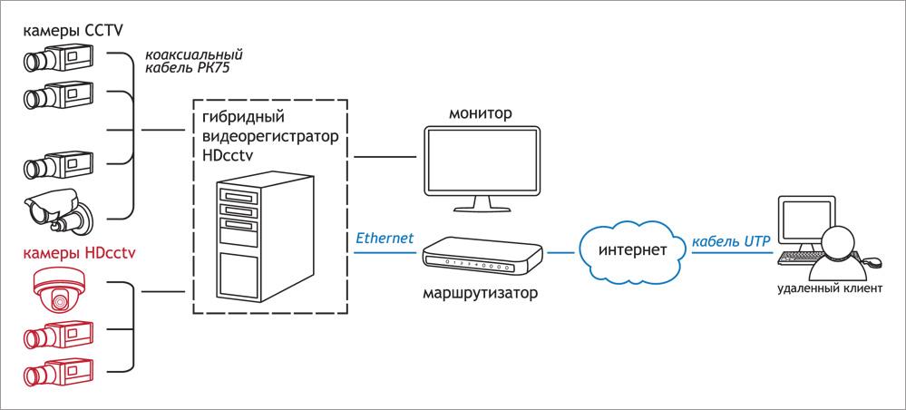 Структурная схема гибридной